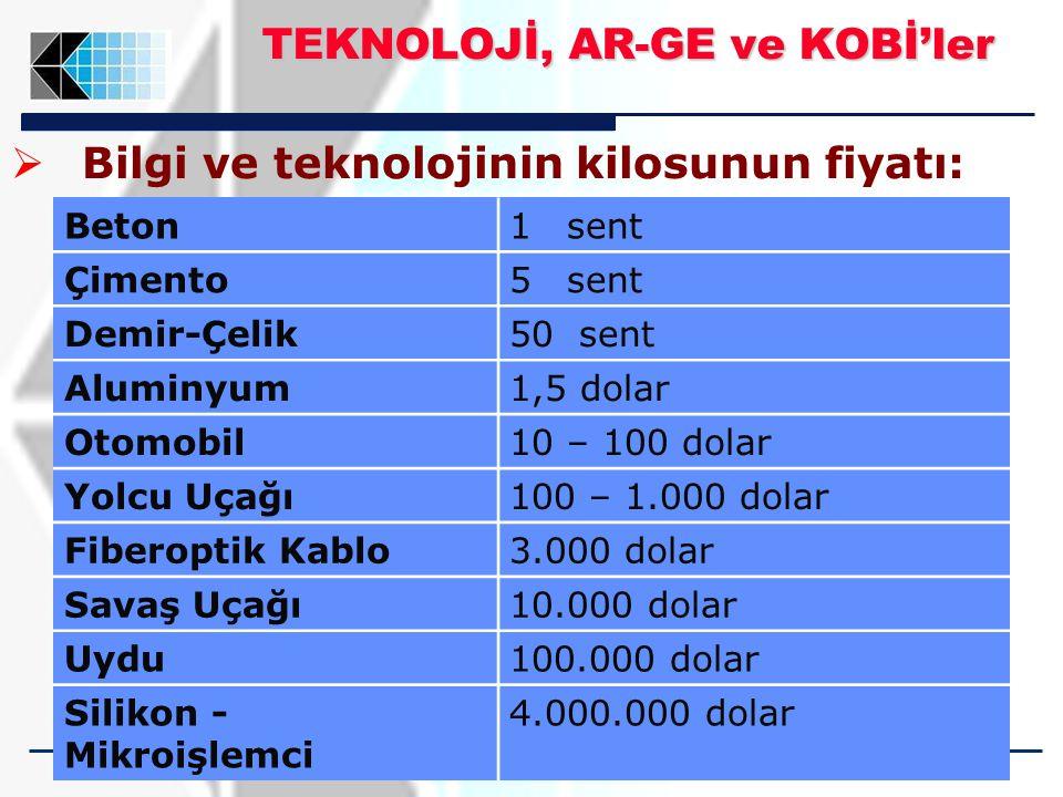 19  Bilgi ve teknolojinin kilosunun fiyatı: Beton1sent Çimento5sent Demir-Çelik50 sent Aluminyum1,5 dolar Otomobil10 – 100 dolar Yolcu Uçağı100 – 1.000 dolar Fiberoptik Kablo3.000 dolar Savaş Uçağı10.000 dolar Uydu100.000 dolar Silikon - Mikroişlemci 4.000.000 dolar TEKNOLOJİ, AR-GE ve KOBİ'ler