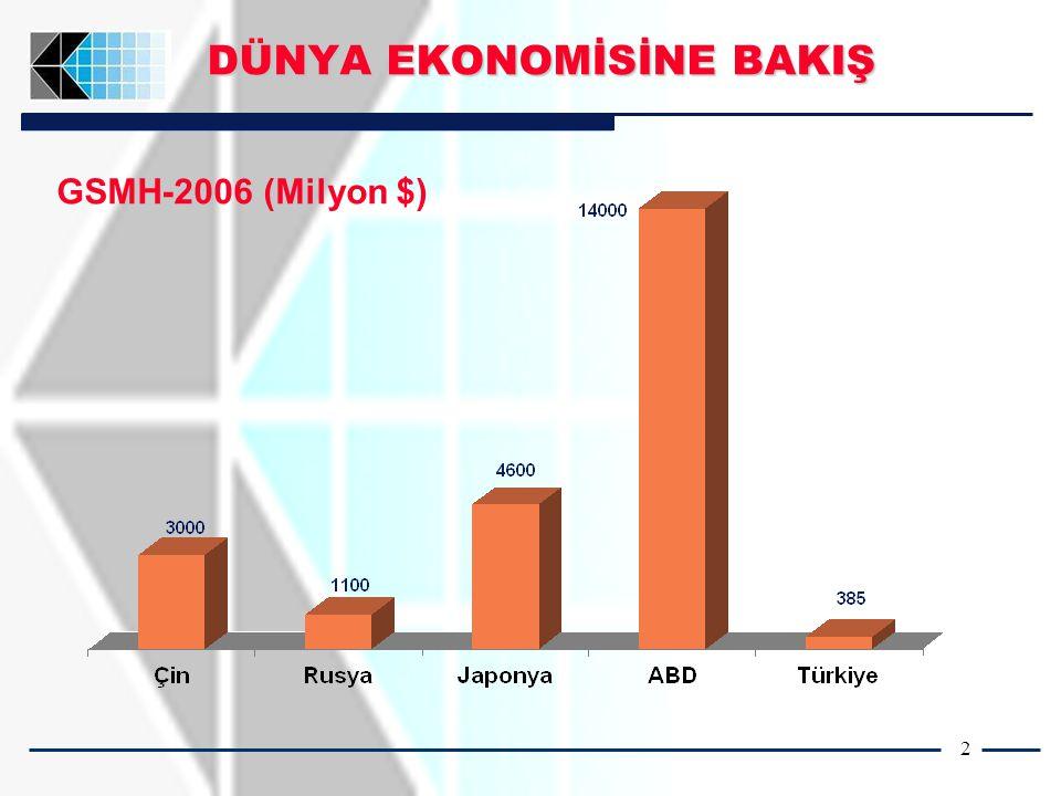 2 DÜNYA EKONOMİSİNE BAKIŞ GSMH-2006 (Milyon $)