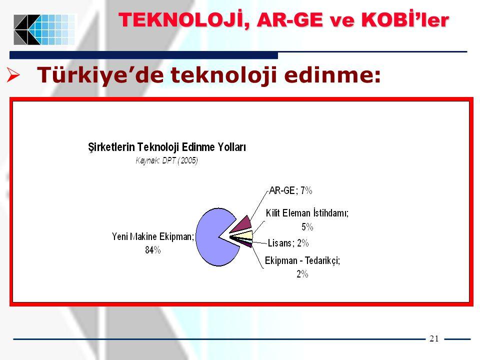 21 TEKNOLOJİ, AR-GE ve KOBİ'ler  Türkiye'de teknoloji edinme: