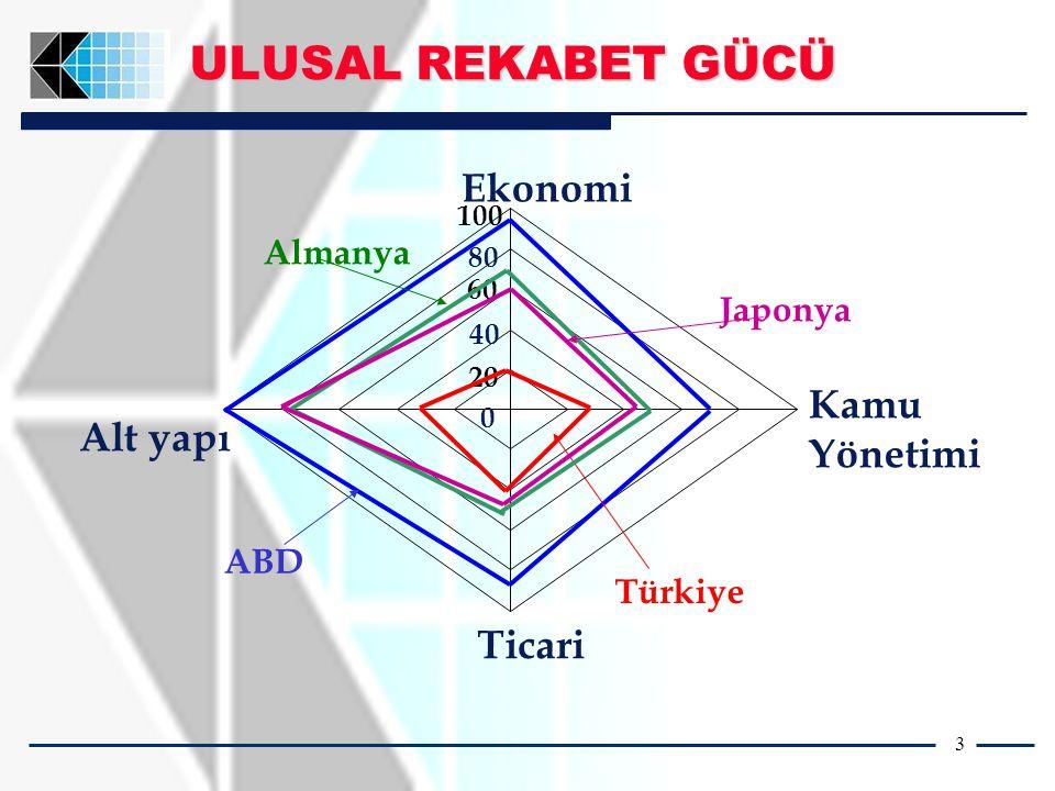 3 ULUSAL REKABET GÜCÜ Ekonomi 0 20 80 100 Alt yapı Ticari Kamu Yönetimi ABD Türkiye 60 Almanya Japonya 4040