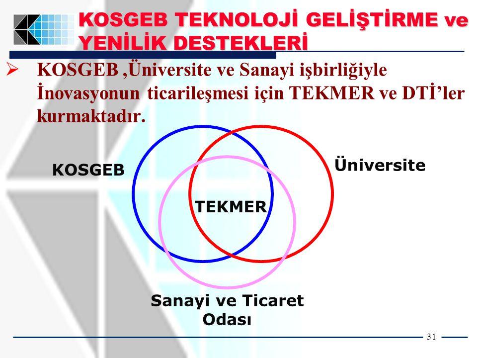 31   KOSGEB,Üniversite ve Sanayi işbirliğiyle İnovasyonun ticarileşmesi için TEKMER ve DTİ'ler kurmaktadır.