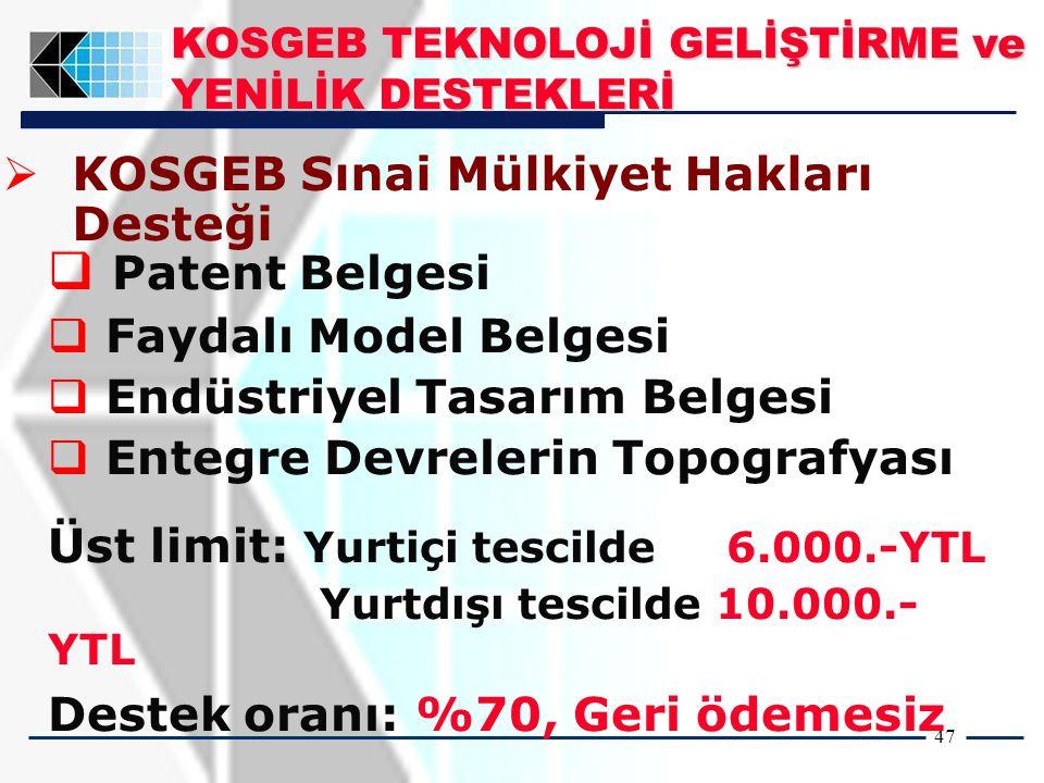 47   KOSGEB Sınai Mülkiyet Hakları Desteği  Patent Belgesi  Faydalı Model Belgesi  Endüstriyel Tasarım Belgesi  Entegre Devrelerin Topografyası Üst limit: Yurtiçi tescilde 6.000.-YTL Yurtdışı tescilde 10.000.- YTL Destek oranı: %70, Geri ödemesiz KOSGEB TEKNOLOJİ GELİŞTİRME ve YENİLİK DESTEKLERİ
