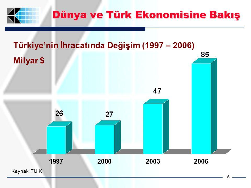 6 Türkiye'nin İhracatında Değişim (1997 – 2006) Milyar $ Kaynak: TUİK Dünya ve Türk Ekonomisine Bakış