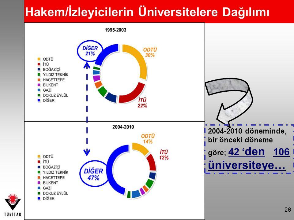 Hakem/İzleyicilerin Üniversitelere Dağılımı 2004-2010 döneminde, bir önceki döneme göre; 42 ' den 106 üniversiteye… 26