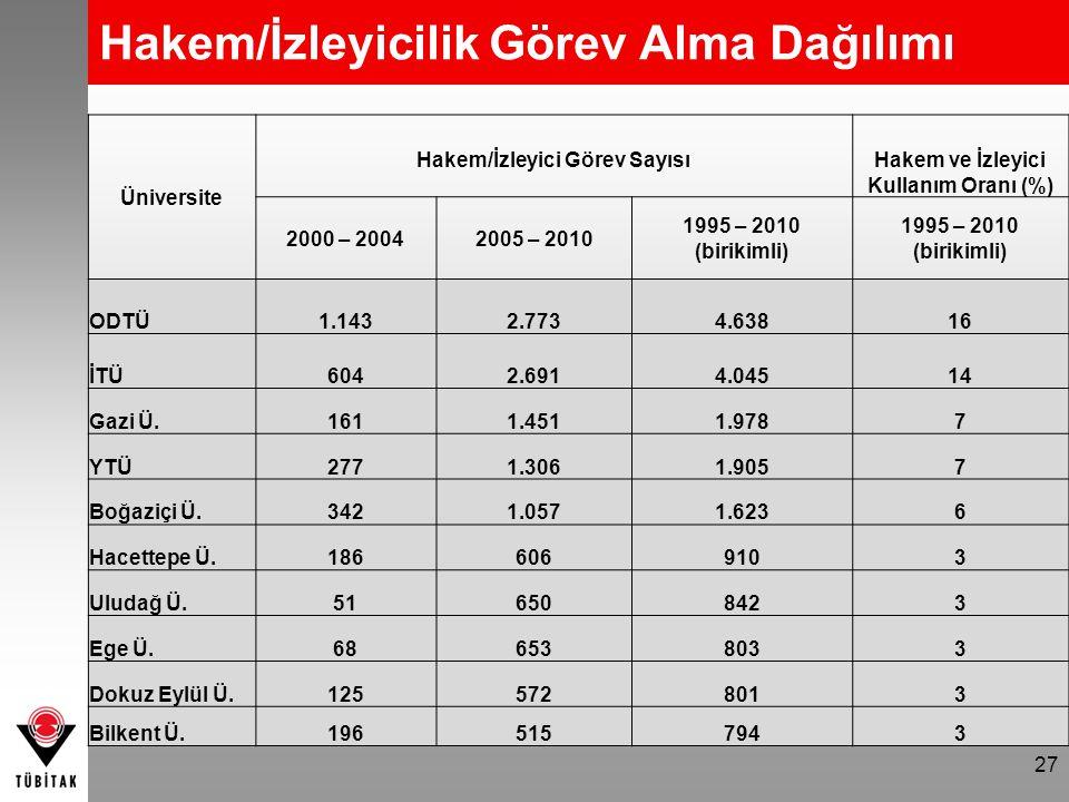 Hakem/İzleyicilik Görev Alma Dağılımı Üniversite Hakem/İzleyici Görev SayısıHakem ve İzleyici Kullanım Oranı (%) 2000 – 20042005 – 2010 1995 – 2010 (b