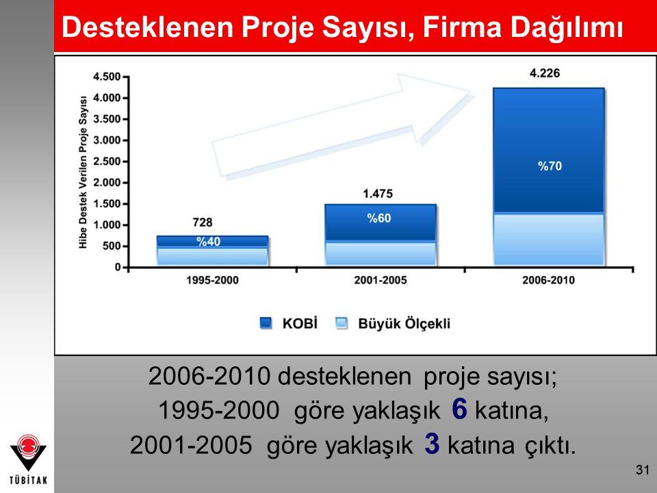 Desteklenen Proje Sayısı, Firma Dağılımı 2006-2010 desteklenen proje sayısı; 1995-2000 göre yaklaşık 6 katına, 2001-2005 göre yaklaşık 3 katına çıktı.
