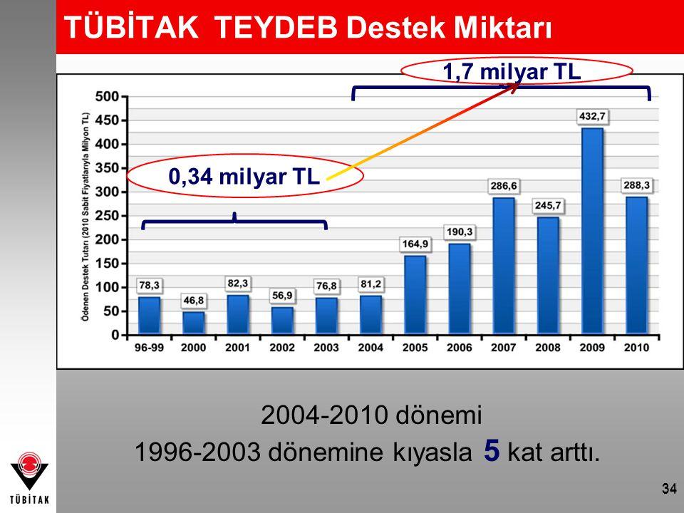 TÜBİTAK TEYDEB Destek Miktarı 0,34 milyar TL 1,7 milyar TL 2004-2010 dönemi 1996-2003 dönemine kıyasla 5 kat arttı. 34