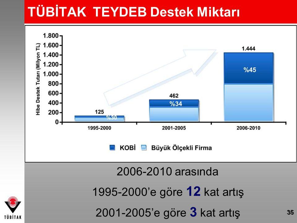 2006-2010 arasında 1995-2000'e göre 12 kat artış 2001-2005'e göre 3 kat artış TÜBİTAK TEYDEB Destek Miktarı 35