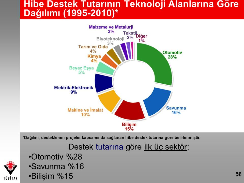 Hibe Destek Tutarının Teknoloji Alanlarına Göre Dağılımı (1995-2010)* *Dağılım, desteklenen projeler kapsamında sağlanan hibe destek tutarına göre bel