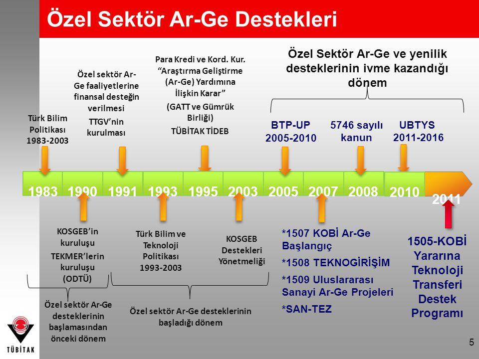 Özel Sektör Ar-Ge Destekleri Özel sektör Ar- Ge faaliyetlerine finansal desteğin verilmesi TTGV'nin kurulması 5 2011 1993 1995 2003 2005 2007 2008 198