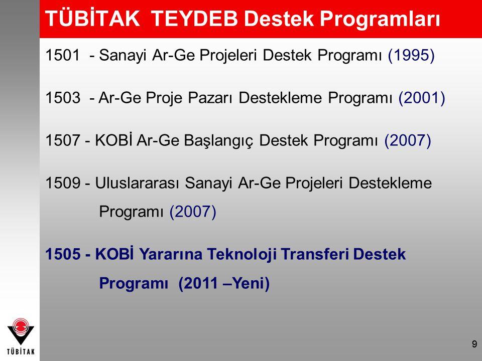 1501 - Sanayi Ar-Ge Projeleri Destek Programı (1995) 1503 - Ar-Ge Proje Pazarı Destekleme Programı (2001) 1507 - KOBİ Ar-Ge Başlangıç Destek Programı