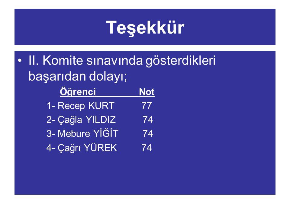 Teşekkür II. Komite sınavında gösterdikleri başarıdan dolayı; Öğrenci Not 1- Recep KURT 77 2- Çağla YILDIZ 74 3- Mebure YİĞİT 74 4- Çağrı YÜREK 74