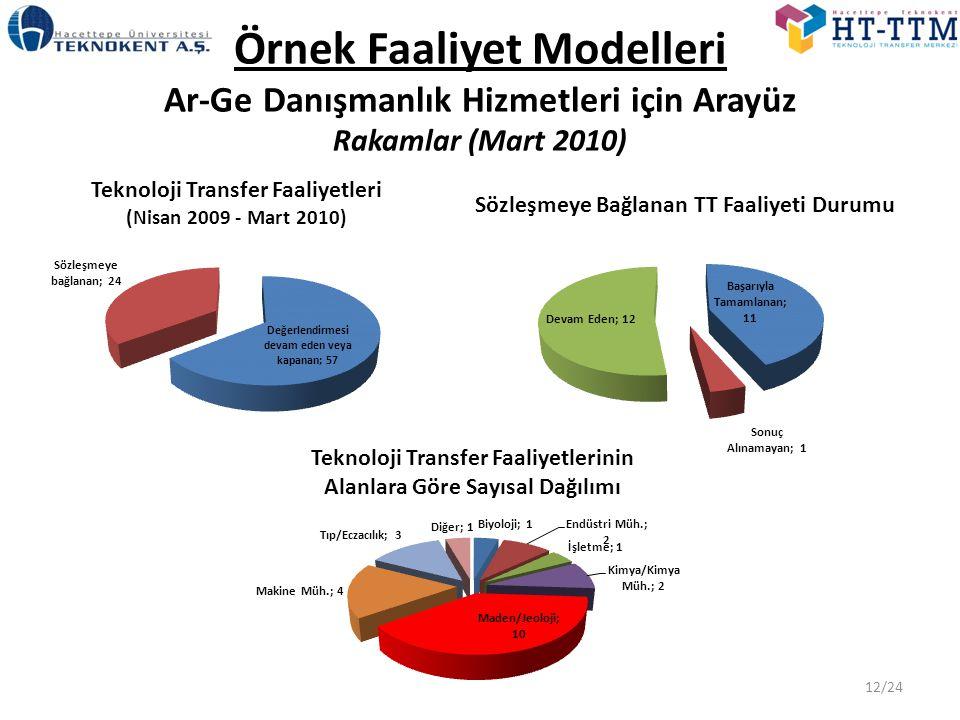 Örnek Faaliyet Modelleri Ar-Ge Danışmanlık Hizmetleri için Arayüz Rakamlar (Mart 2010) 12/24