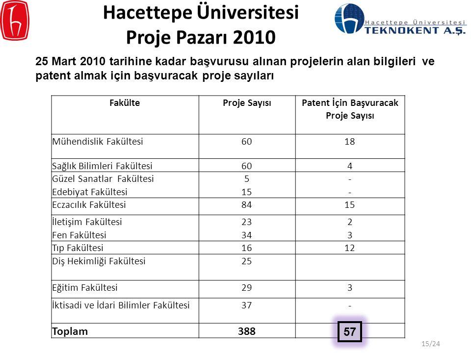 Hacettepe Üniversitesi Proje Pazarı 2010 FakülteProje SayısıPatent İçin Başvuracak Proje Sayısı Mühendislik Fakültesi6018 Sağlık Bilimleri Fakültesi60