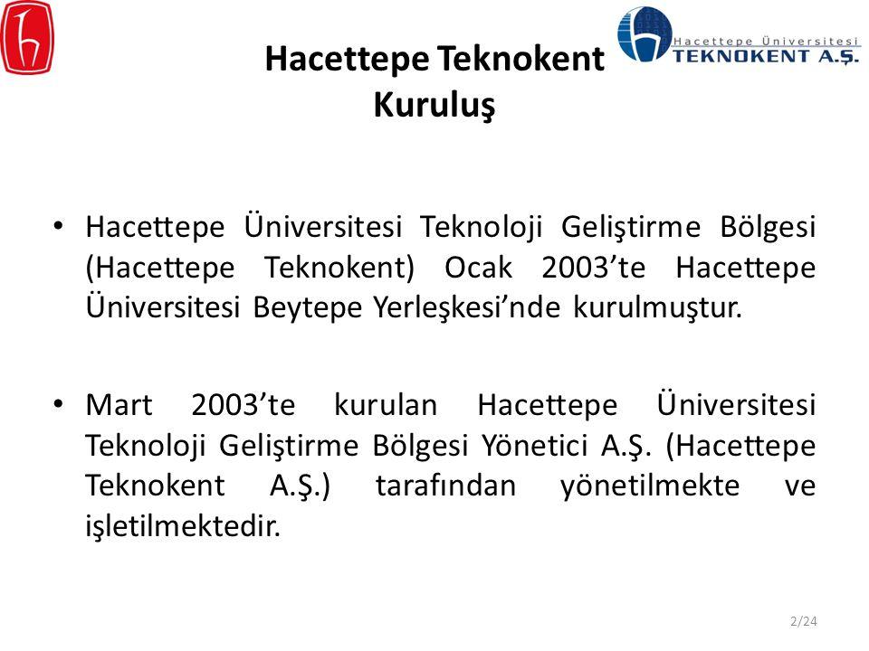 Hacettepe Teknokent Açık Alan ve Üstyapı Hacettepe Üniversitesi Beytepe Yerleşkesi: 2.005.033 m 2 Hacettepe Teknokent ek bölgesi, Polatlı Teknokent: 703.391 m 2 Toplam Hacettepe Teknokent alanı: 2.708.424 m 2 6 Ar-Ge binasında toplam kapalı ofis alanı: 20.000 m 2 3/24