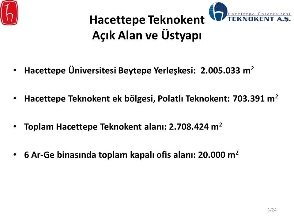 Hacettepe Teknokent Açık Alan ve Üstyapı Hacettepe Üniversitesi Beytepe Yerleşkesi: 2.005.033 m 2 Hacettepe Teknokent ek bölgesi, Polatlı Teknokent: 7
