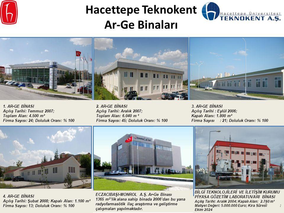 Hacettepe Teknokent Ar-Ge Binaları 1. AR-GE BİNASI Açılış Tarihi: Temmuz 2007; Toplam Alan: 4.500 m² Firma Sayısı: 24; Doluluk Oranı: % 100 2. AR-GE B