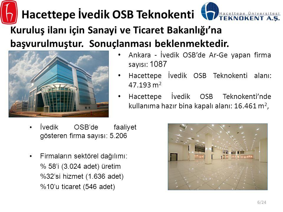 Hacettepe İvedik OSB Teknokenti Kuruluş ilanı için Sanayi ve Ticaret Bakanlığı'na başvurulmuştur. Sonuçlanması beklenmektedir. Ankara - İvedik OSB'de