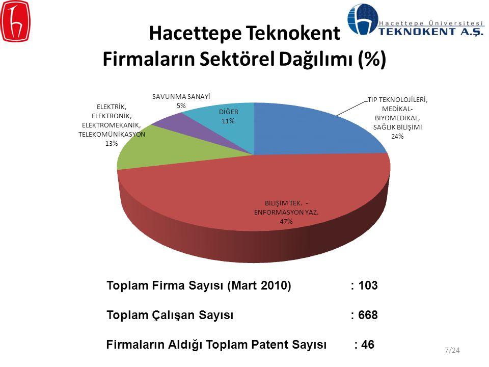 Hacettepe Teknokent Firmaların Sektörel Dağılımı (%) Toplam Firma Sayısı (Mart 2010): 103 Toplam Çalışan Sayısı: 668 Firmaların Aldığı Toplam Patent S
