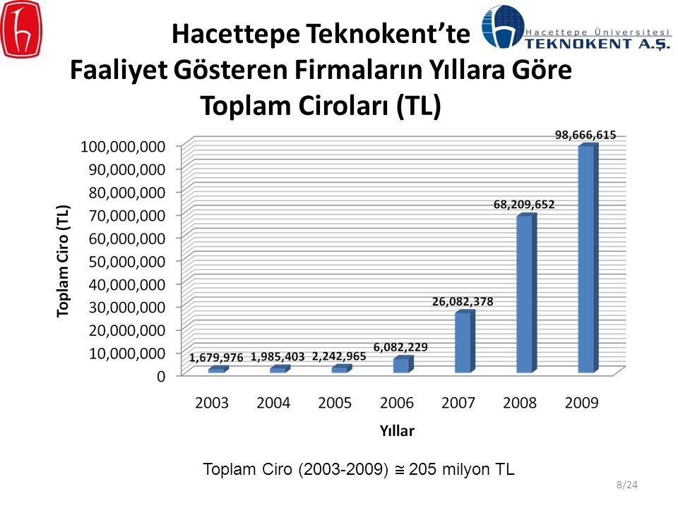 Hacettepe Teknokent'te Faaliyet Gösteren Firmaların Yıllara Göre Toplam Ciroları (TL) Toplam Ciro (2003-2009)  205 milyon TL 8/24