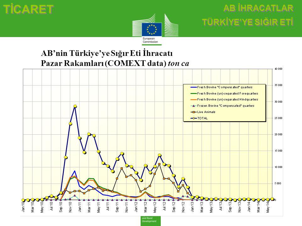 TİCARET AB İHRACATLAR TÜRKİYE'YE SIĞIR ETİ AB İHRACATLAR TÜRKİYE'YE SIĞIR ETİ AB'nin Türkiye'ye Sığır Eti İhracatı Pazar Rakamları (COMEXT data) ton c