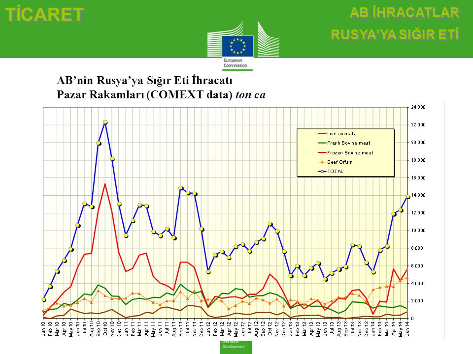 TİCARET AB İHRACATLAR RUSYA'YA SIĞIR ETİ AB İHRACATLAR RUSYA'YA SIĞIR ETİ AB'nin Rusya'ya Sığır Eti İhracatı Pazar Rakamları (COMEXT data) ton ca