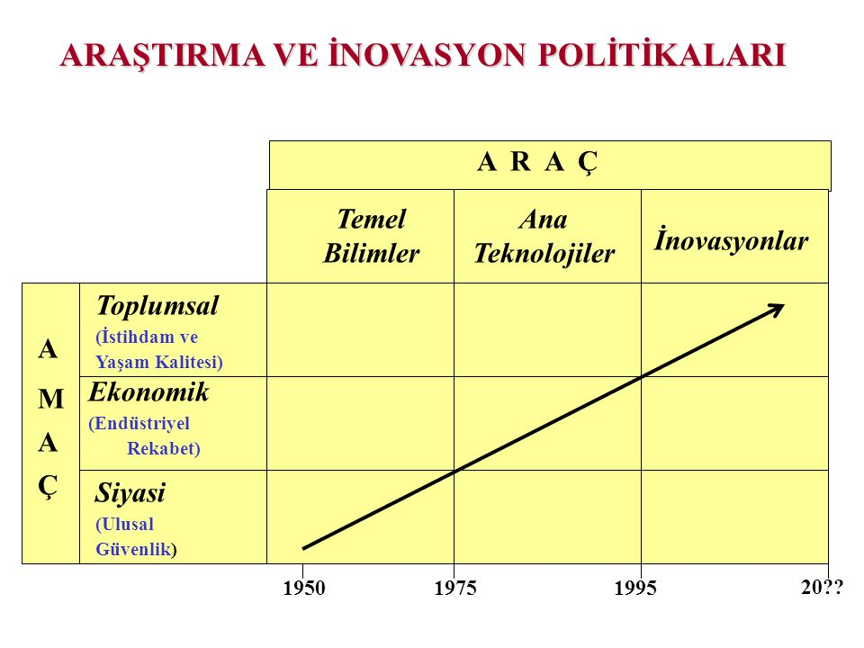 A R A Ç A M Ç A Temel Bilimler Ana Teknolojiler İnovasyonlar Toplumsal (İstihdam ve Yaşam Kalitesi) Ekonomik (Endüstriyel Rekabet) Siyasi (Ulusal Güve