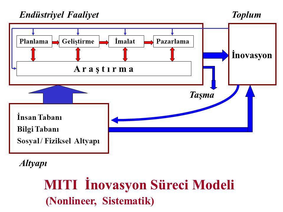 Endüstriyel Faaliyet Planlama Geliştirme İmalat Pazarlama A r a ş t ı r m a Toplum İnovasyon İnsan Tabanı Bilgi Tabanı Sosyal / Fiziksel Altyapı Altya