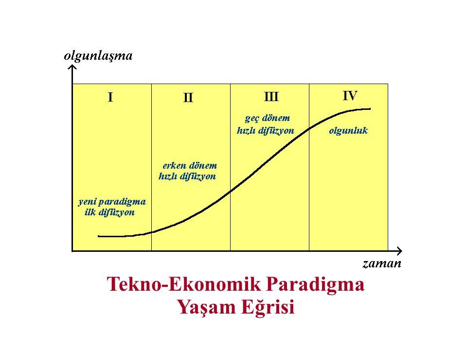 Tekno-Ekonomik Paradigma Yaşam Eğrisi