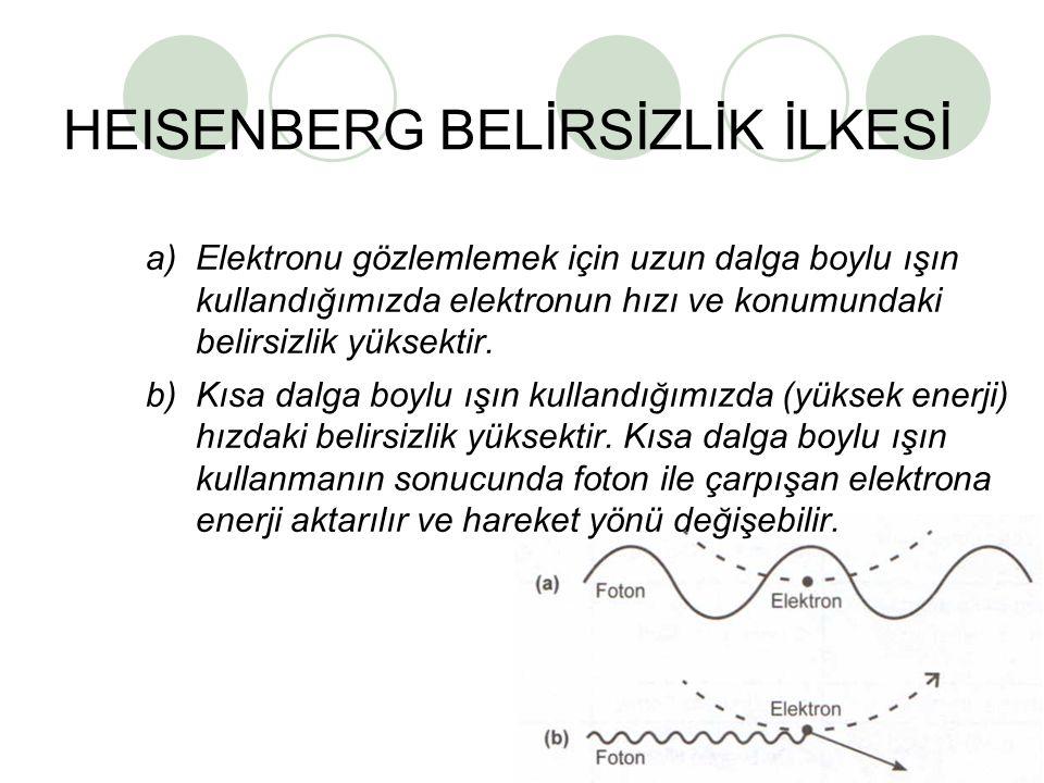 12 HEISENBERG BELİRSİZLİK İLKESİ a)Elektronu gözlemlemek için uzun dalga boylu ışın kullandığımızda elektronun hızı ve konumundaki belirsizlik yüksekt