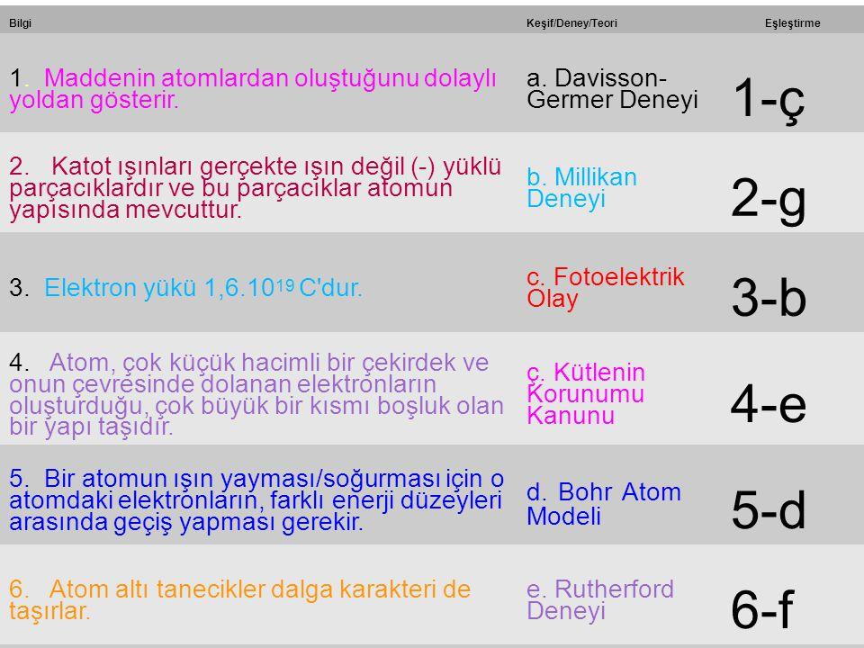 18 BilgiKeşif/Deney/TeoriEşleştirme 1. Maddenin atomlardan oluştuğunu dolaylı yoldan gösterir. a. Davisson- Germer Deneyi 1-ç 2. Katot ışınları gerçek