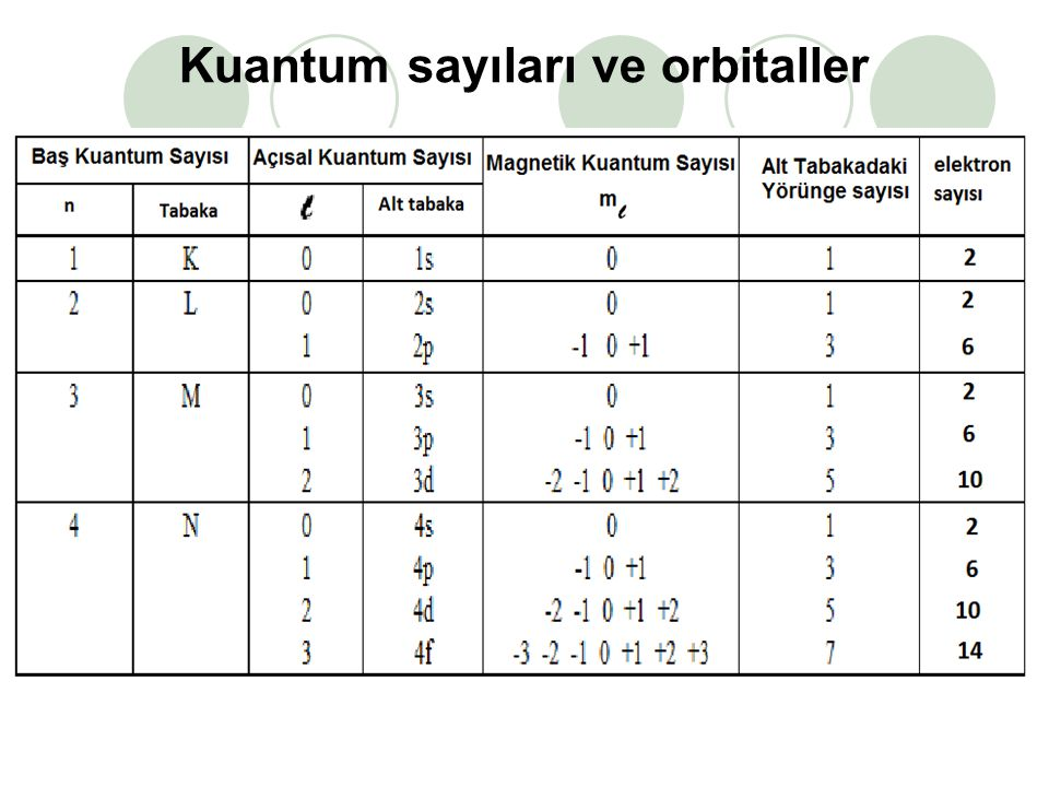 Kuantum sayıları ve orbitaller