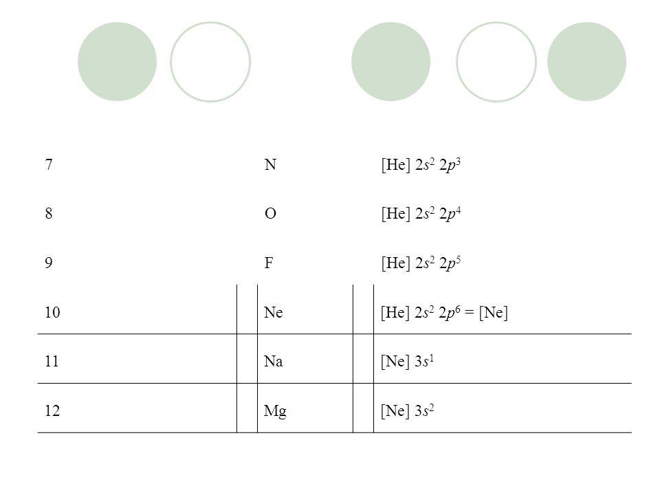 7N[He] 2s 2 2p 3 8O[He] 2s 2 2p 4 9F[He] 2s 2 2p 5 10Ne[He] 2s 2 2p 6 = [Ne] 11Na[Ne] 3s 1 12Mg[Ne] 3s 2