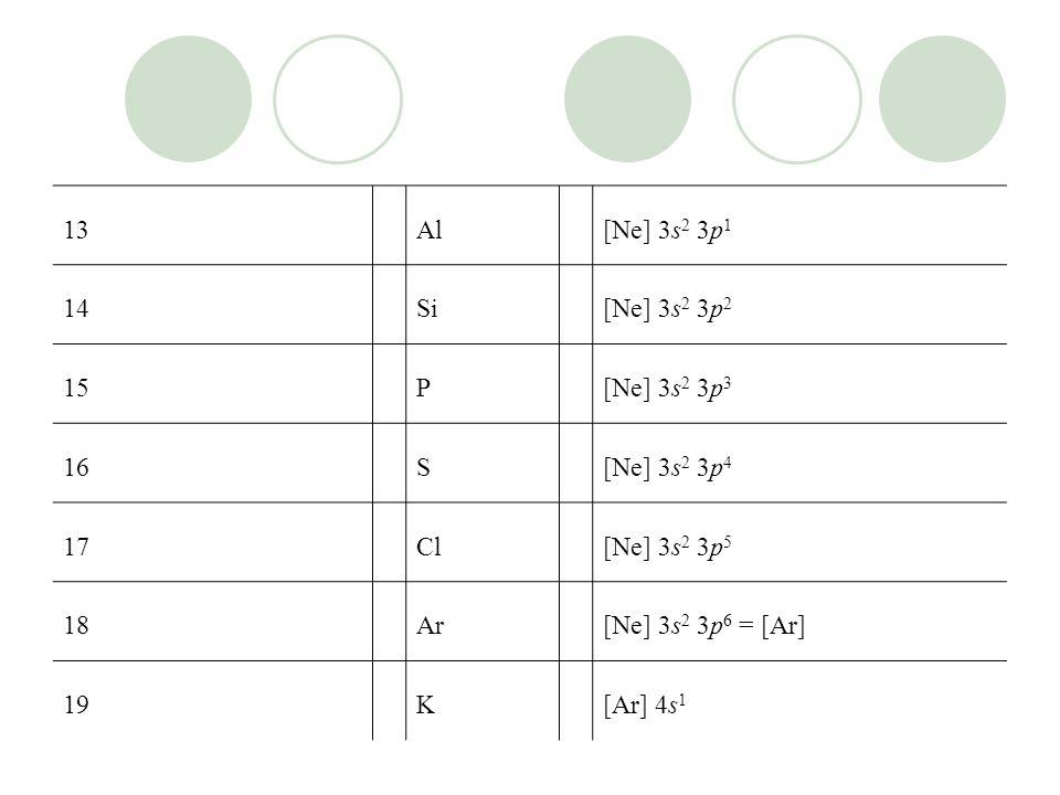13Al[Ne] 3s 2 3p 1 14Si[Ne] 3s 2 3p 2 15P[Ne] 3s 2 3p 3 16S[Ne] 3s 2 3p 4 17Cl[Ne] 3s 2 3p 5 18Ar[Ne] 3s 2 3p 6 = [Ar] 19K[Ar] 4s 1