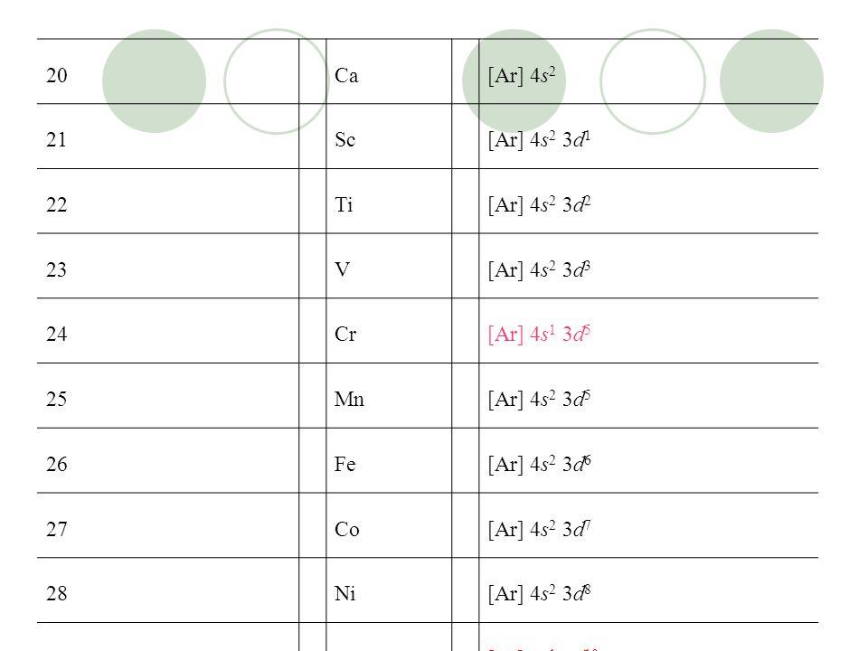 20Ca[Ar] 4s 2 21Sc[Ar] 4s 2 3d 1 22Ti[Ar] 4s 2 3d 2 23V[Ar] 4s 2 3d 3 24Cr[Ar] 4s 1 3d 5 25Mn[Ar] 4s 2 3d 5 26Fe[Ar] 4s 2 3d 6 27Co[Ar] 4s 2 3d 7 28Ni[Ar] 4s 2 3d 8 29Cu[Ar] 4s 1 3d 10