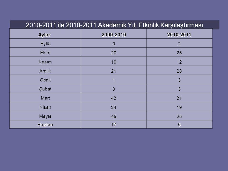 2010-2011 ile 2010-2011 Akademik Yılı Etkinlik Karşılaştırması Aylar Aylar 2009-20102010-2011 Eylül02 Ekim2025 Kasım1012 Aralık2128 Ocak13 Şubat03 Mart4331 Nisan2419 Mayıs4525 Haziran170