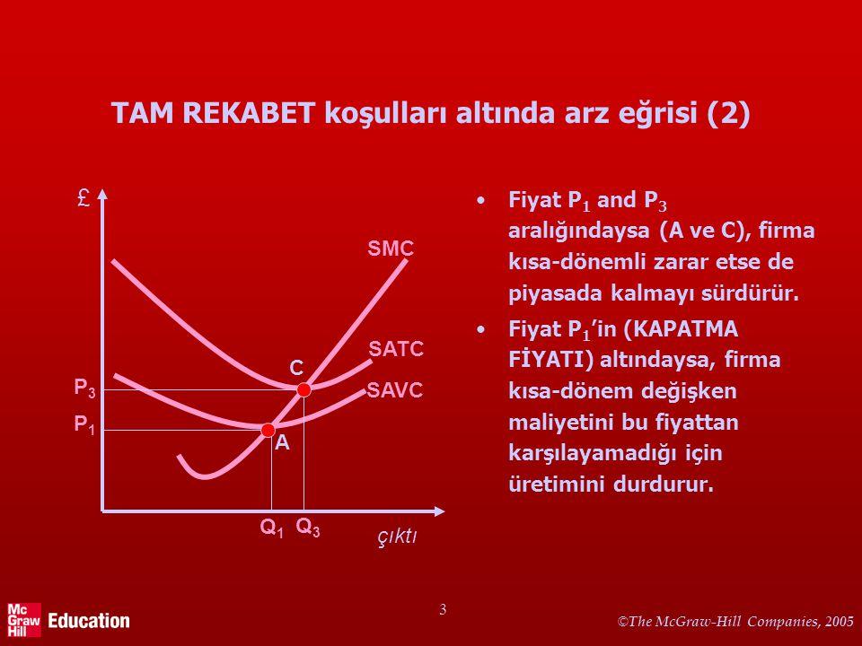 © The McGraw-Hill Companies, 2005 3 TAM REKABET koşulları altında arz eğrisi (2) Fiyat P 1 and P 3 aralığındaysa (A ve C), firma kısa-dönemli zarar et