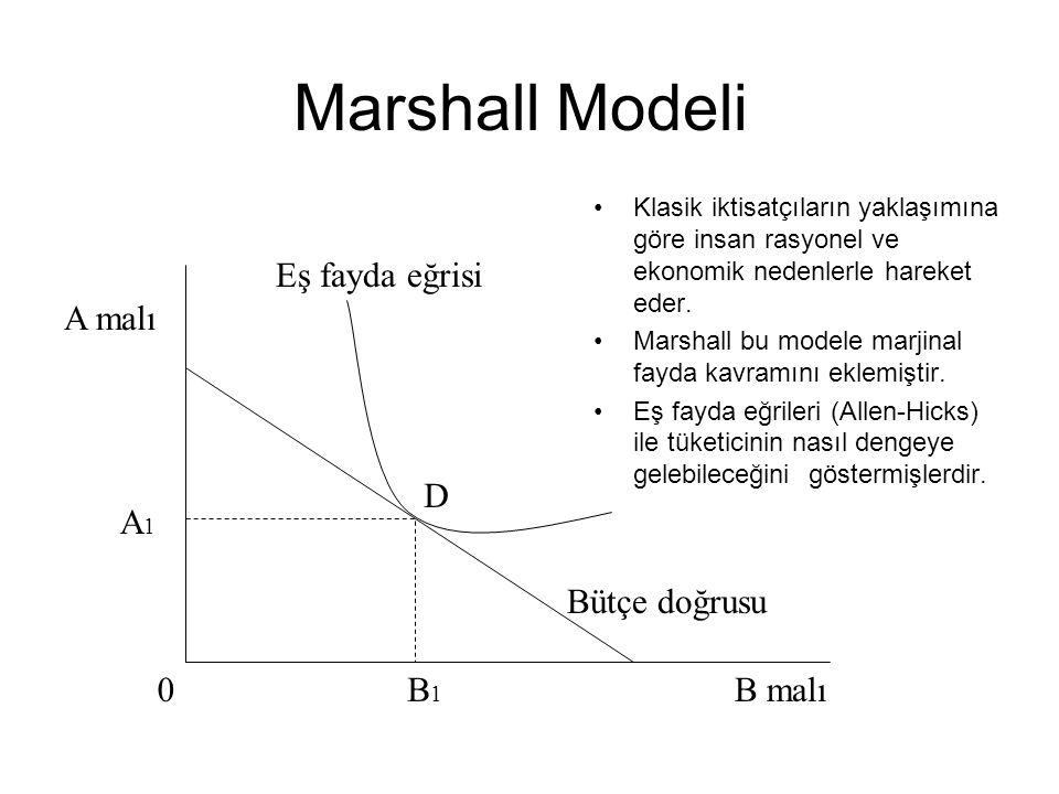 Marshall Modeli Klasik iktisatçıların yaklaşımına göre insan rasyonel ve ekonomik nedenlerle hareket eder. Marshall bu modele marjinal fayda kavramını