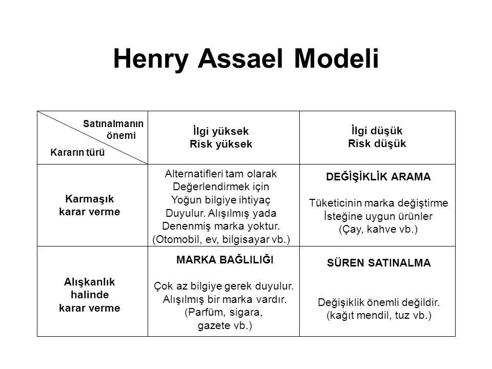 Henry Assael Modeli Satınalmanın önemi Kararın türü İlgi yüksek Risk yüksek İlgi düşük Risk düşük Karmaşık karar verme Alışkanlık halinde karar verme
