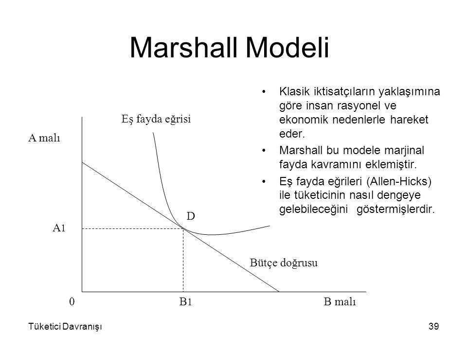 Tüketici Davranışı39 Marshall Modeli Klasik iktisatçıların yaklaşımına göre insan rasyonel ve ekonomik nedenlerle hareket eder. Marshall bu modele mar