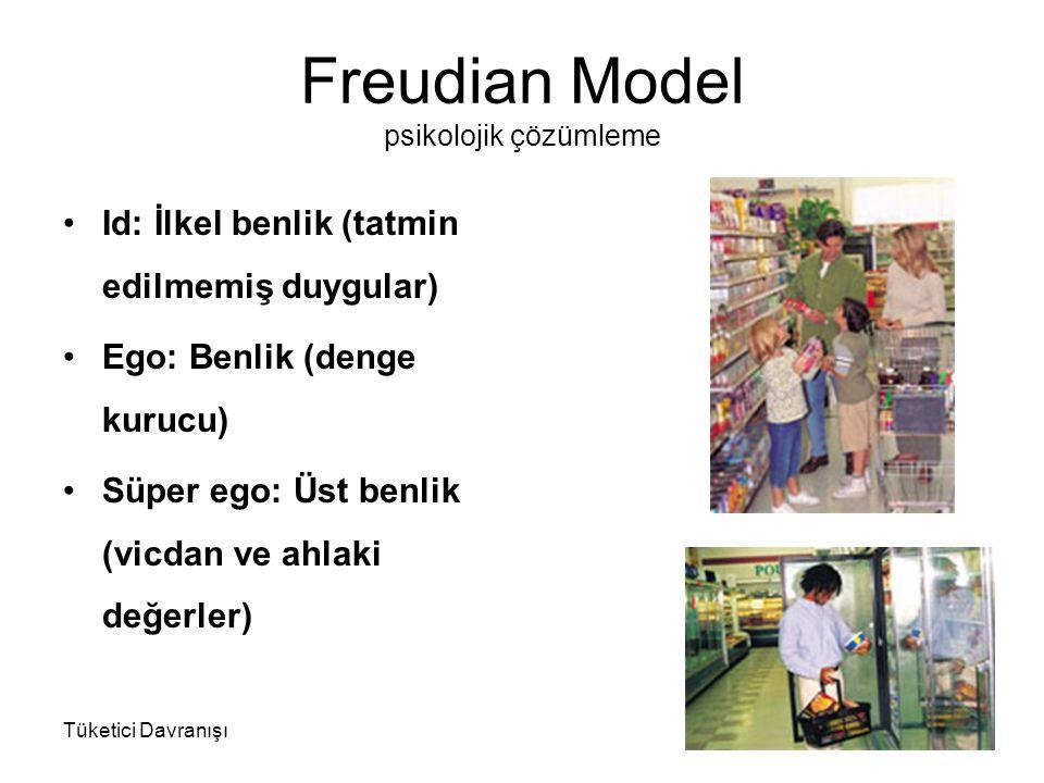 Freudian Model psikolojik çözümleme Id: İlkel benlik (tatmin edilmemiş duygular) Ego: Benlik (denge kurucu) Süper ego: Üst benlik (vicdan ve ahlaki de