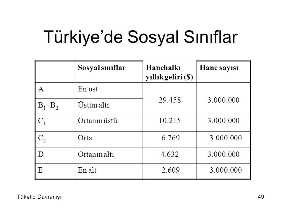 Tüketici Davranışı49 Türkiye'de Sosyal Sınıflar Sosyal sınıflarHanehalkı yıllık geliri ($) Hane sayısı AEn üst 29.458 3.000.000 B 1 +B 2 Üstün altı C1