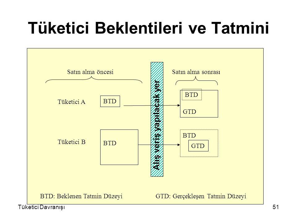 Tüketici Davranışı51 Tüketici Beklentileri ve Tatmini BTD GTD Satın alma öncesiSatın alma sonrası Tüketici A Tüketici B BTD: Beklenen Tatmin Düzeyi GT
