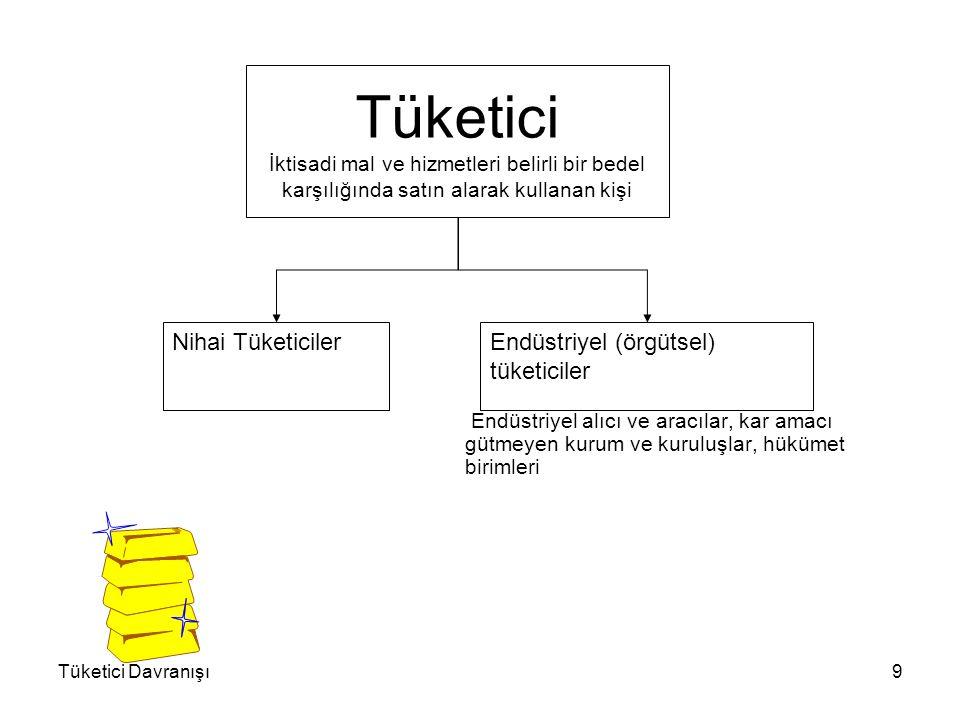 Engel-Kollat-Blackwell Modeli Problemin ortaya çıkışı Problemi tanımlama Araştırma Alternatifleri belirleme Alternatifler arasından seçim yapma Sonuçları değerlendirme
