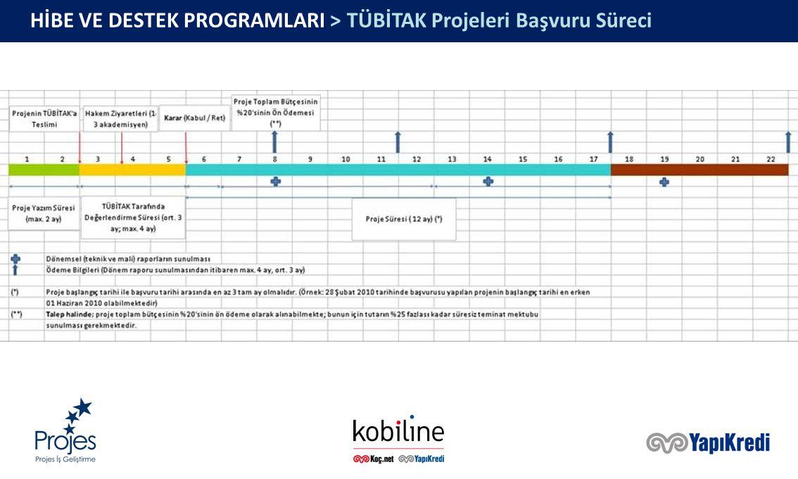 HİBE VE DESTEK PROGRAMLARI > TÜBİTAK Projeleri Başvuru Süreci