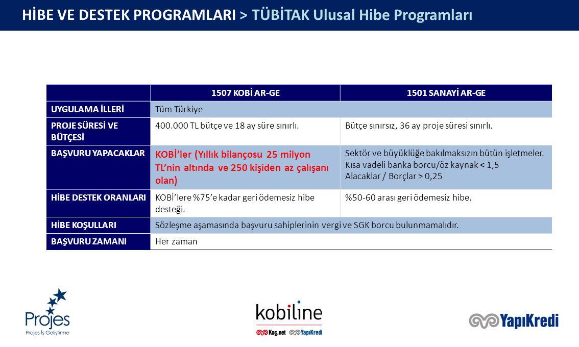 HİBE VE DESTEK PROGRAMLARI > TÜBİTAK Ulusal Hibe Programları 1507 KOBİ AR-GE1501 SANAYİ AR-GE UYGULAMA İLLERİTüm Türkiye PROJE SÜRESİ VE BÜTÇESİ 400.000 TL bütçe ve 18 ay süre sınırlı.Bütçe sınırsız, 36 ay proje süresi sınırlı.