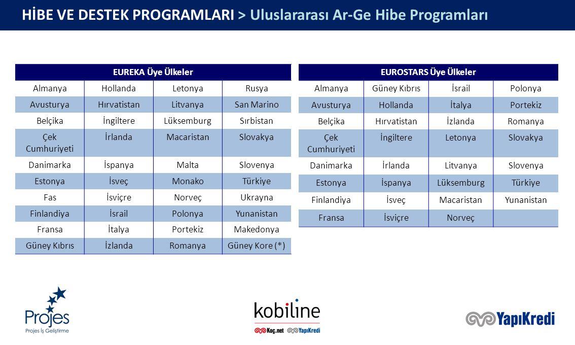 HİBE VE DESTEK PROGRAMLARI > Uluslararası Ar-Ge Hibe Programları EUREKA Üye Ülkeler AlmanyaHollandaLetonyaRusya AvusturyaHırvatistanLitvanyaSan Marino BelçikaİngiltereLüksemburgSırbistan Çek Cumhuriyeti İrlandaMacaristanSlovakya DanimarkaİspanyaMaltaSlovenya EstonyaİsveçMonakoTürkiye FasİsviçreNorveçUkrayna FinlandiyaİsrailPolonyaYunanistan FransaİtalyaPortekizMakedonya Güney KıbrısİzlandaRomanyaGüney Kore (*) EUROSTARS Üye Ülkeler AlmanyaGüney KıbrısİsrailPolonya AvusturyaHollandaİtalyaPortekiz BelçikaHırvatistanİzlandaRomanya Çek Cumhuriyeti İngiltereLetonyaSlovakya DanimarkaİrlandaLitvanyaSlovenya EstonyaİspanyaLüksemburgTürkiye FinlandiyaİsveçMacaristanYunanistan FransaİsviçreNorveç