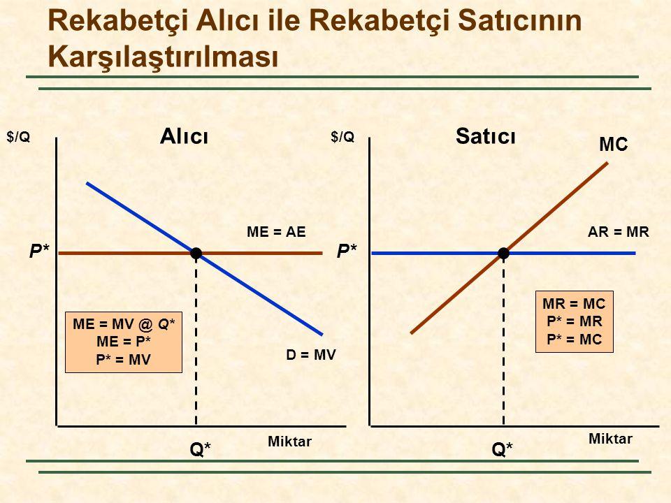 Rekabetçi Alıcı ile Rekabetçi Satıcının Karşılaştırılması Miktar $/Q AR = MR D = MV ME = AE P* Q* ME = MV @ Q* ME = P* P* = MV P* Q* MC MR = MC P* = M