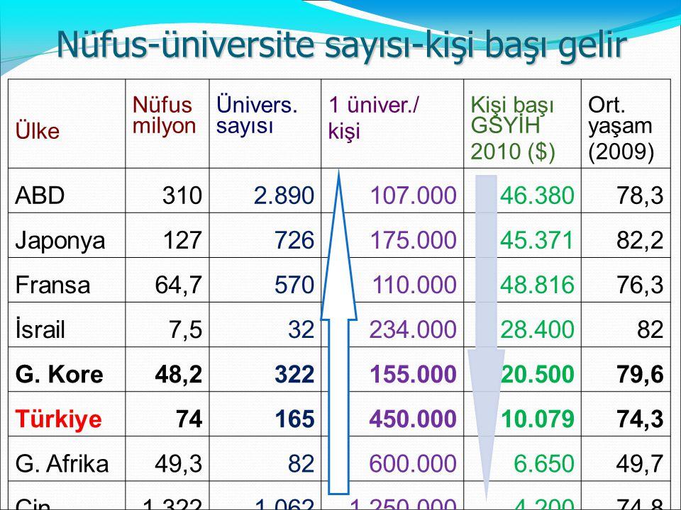 Nüfus-üniversite sayısı-kişi başı gelir Ülke Nüfus milyon Ünivers. sayısı 1 üniver./ kişi Kişi başı GSYİH 2010 ($) Ort. yaşam (2009) ABD3102.890107.00