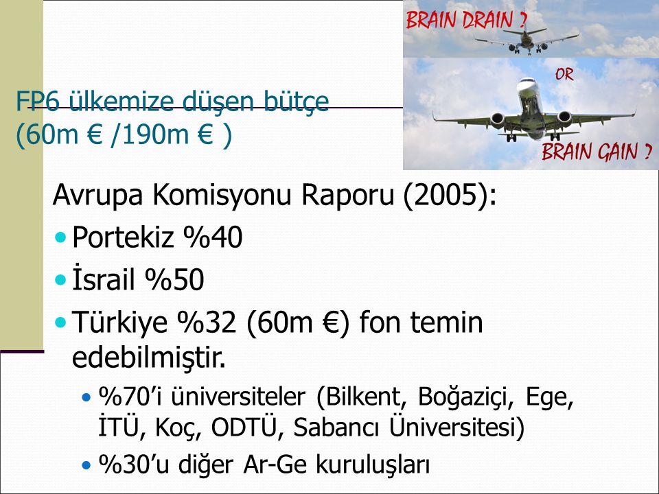 Avrupa Komisyonu Raporu (2005): Portekiz %40 İsrail %50 Türkiye %32 (60m €) fon temin edebilmiştir. %70'i üniversiteler (Bilkent, Boğaziçi, Ege, İTÜ,